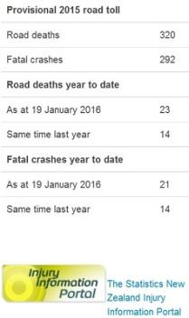 mot doctored road deaths 19jan2016