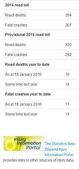 mot road fatalities