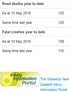 10may2016 road toll as doctored by NZ police