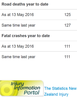 13may2016 nz road toll - doctored by police