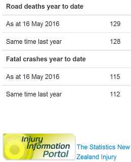 16may2016 road toll - doctored by NZ police