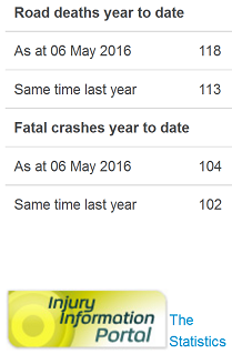 6may2016 official road toll - manipulated by nz police