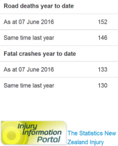 doctored by police - nz road toll - 07june2016