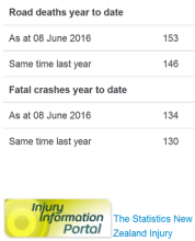 nz road toll as doctored by police 08june2016