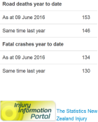 nz road toll as doctored by police 09june2016