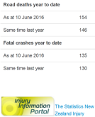 nz road toll as doctored by police 10jun2016
