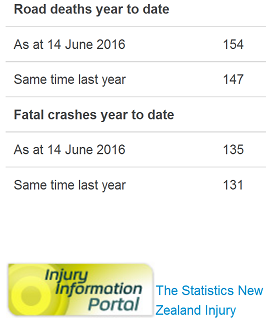 nz road toll as doctored by police 14jun2016