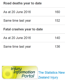 nz road toll as doctored by police 20jun2016