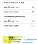 nz road toll - as doctored by police - 29jun2016