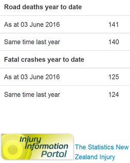 nz road toll as doctored by police 3jun16