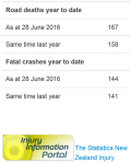 Road toll - as doctored by NZ police 28jun2016