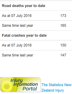 nz road toll - as doctored by police - 7-7-2016