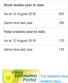 nz road toll - as doctored by police - 12aug16