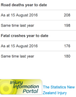 nz road toll - as doctored by police - 15Aug16