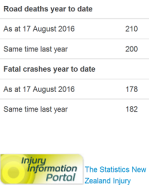 nz road toll - as doctored by police - 17-8-16