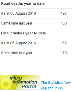 nz road toll - as doctored by police - 5Aug2016