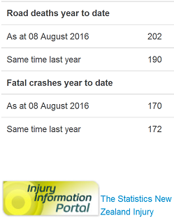 nz road toll - as doctored by police - 8-8-16