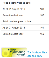 police doctored road toll in nz 1August 2016