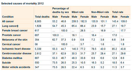 selected-causes-of-mortality-2012