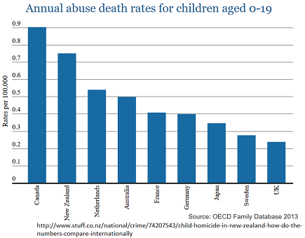 nz-kids-death-from-abuse