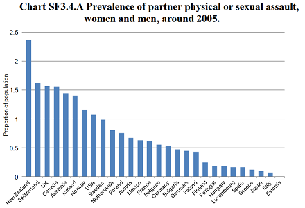 nz-physical-and-sexual-violence