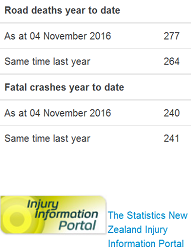 nz-police-doctored-road-toll-as-of-4november2016
