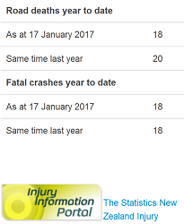 officially-doctored-nz-road-toll-for-17jan2017
